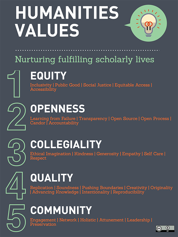 Humanities Values